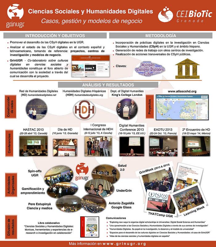 """Proyecto CEI-BioTic 2013: """"Ciencias Sociales y Humanidades Digitales ..."""